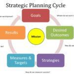 Lời nói dối khổng lồ về việc lên kế hoạch chiến lược