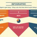 [Infographic] Ngành Ngân hàng – Công cuộc khai thác kênh truyền thông số