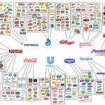 10 công ty siêu lớn kiểm soát hầu hết những gì bạn đang ăn và uống