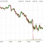 Giá dầu sụt 4% khi OPEC gặp khó trong đàm phán cắt sản lượng