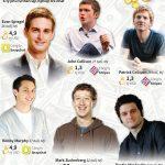 Những tỷ phú tự thân lập nghiệp trẻ nhất thế giới