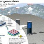 Chuyển sóng biển thành năng lượng sạch